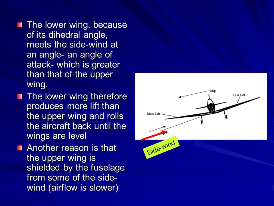 The lower wing, because of its dihedral angle, meets the side-wind at an angle- an angle of attack- which is greater than that of the upper wing.