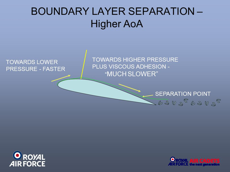 BOUNDARY LAYER SEPARATION – Higher AoA