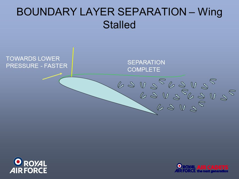 BOUNDARY LAYER SEPARATION – Wing Stalled