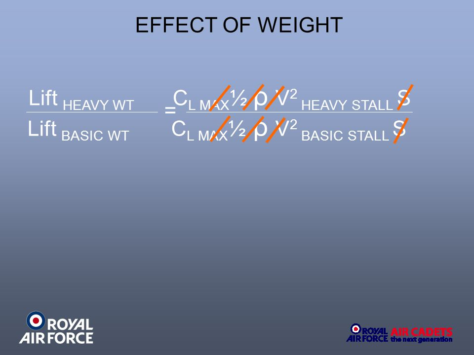 EFFECT OF WEIGHT Lift BASIC WT CL MAX½ ρ V2 BASIC STALL S. Lift HEAVY WT CL MAX½ ρ V2 HEAVY STALL S.