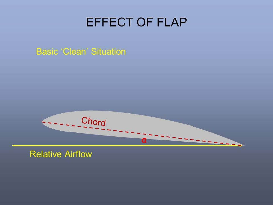 EFFECT OF FLAP Basic 'Clean' Situation Chord α Relative Airflow