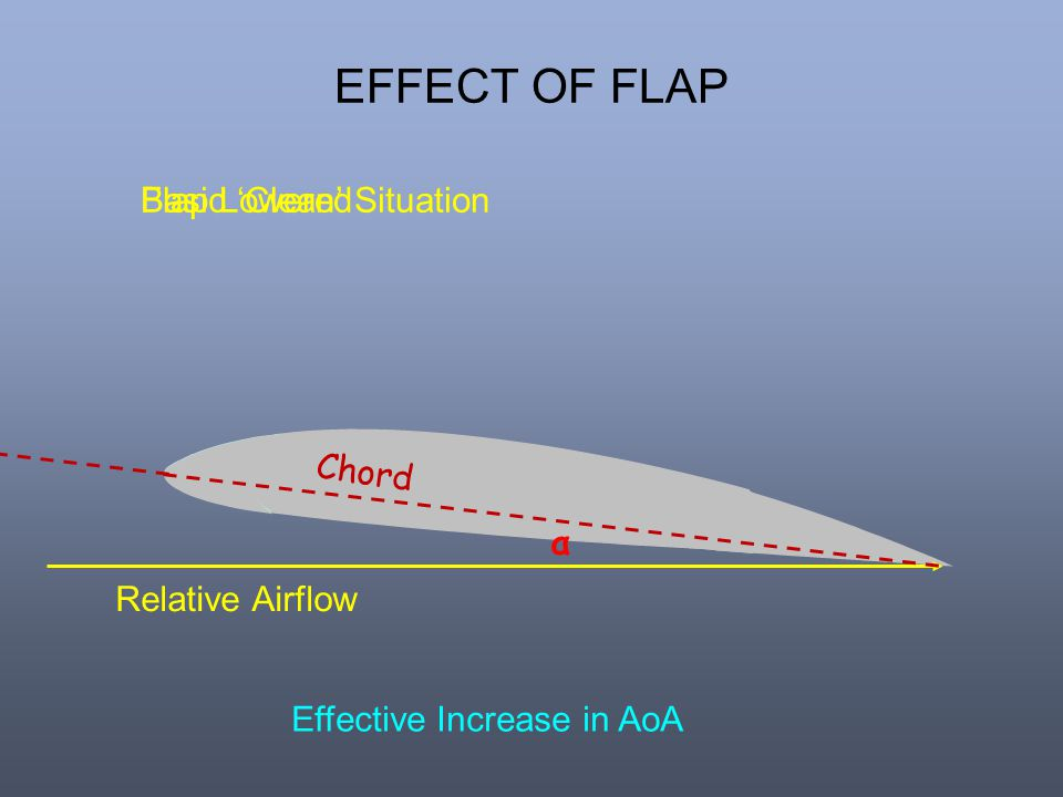 EFFECT OF FLAP Basic 'Clean' Situation Flap Lowered Chord α