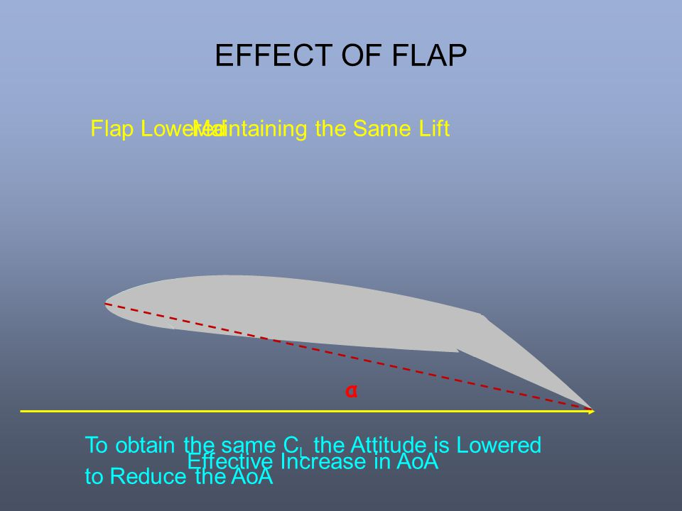 EFFECT OF FLAP Flap Lowered Maintaining the Same Lift α