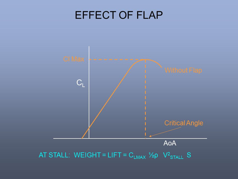 EFFECT OF FLAP CL Cl Max Without Flap Critical Angle AoA
