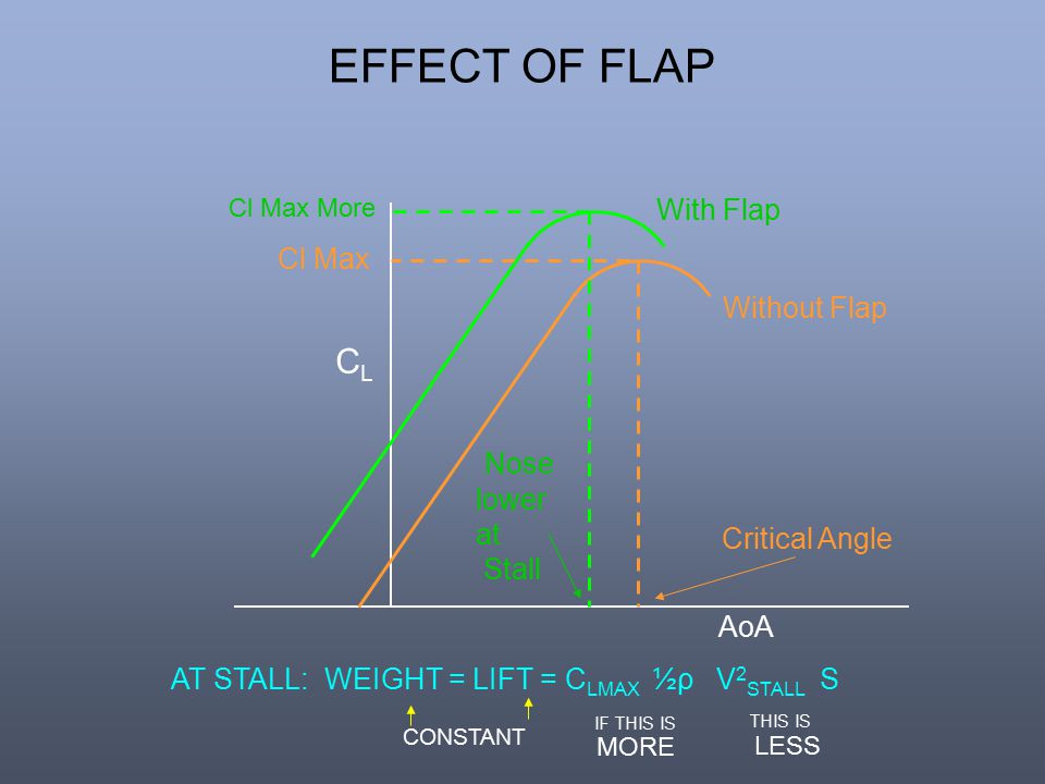 EFFECT OF FLAP CL With Flap Cl Max Without Flap Nose lower at Stall