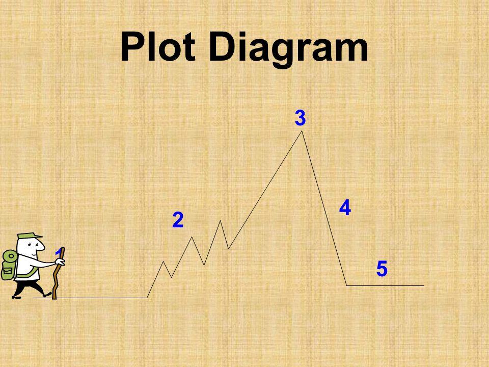 Plot Diagram 3 4 2 1 5