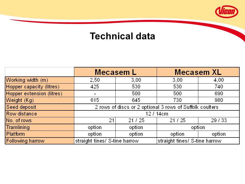 Technical data