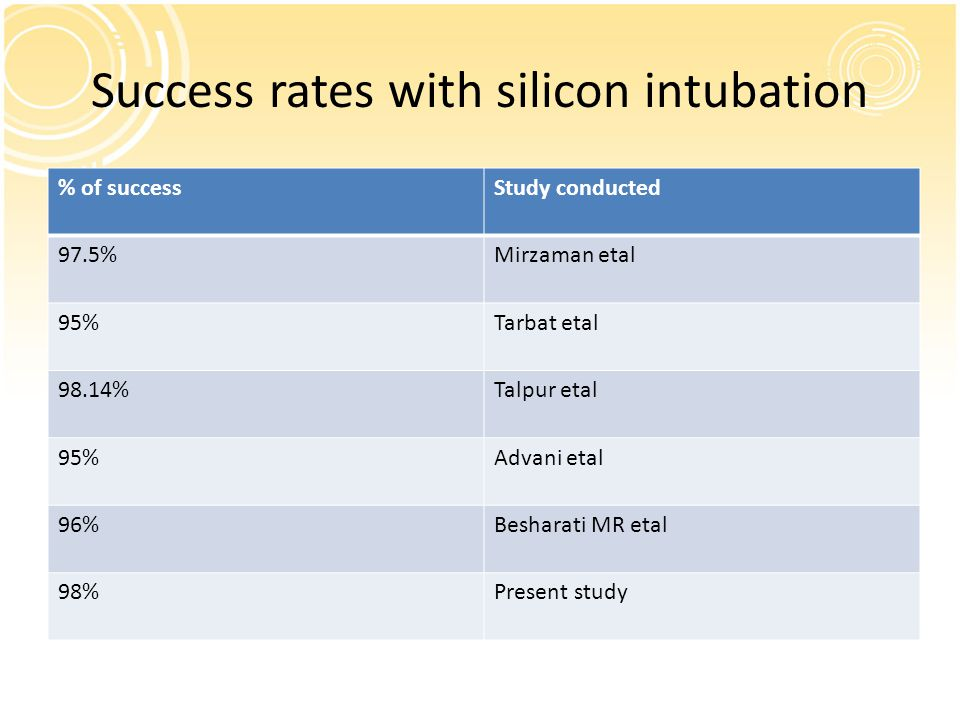 Success rates with silicon intubation