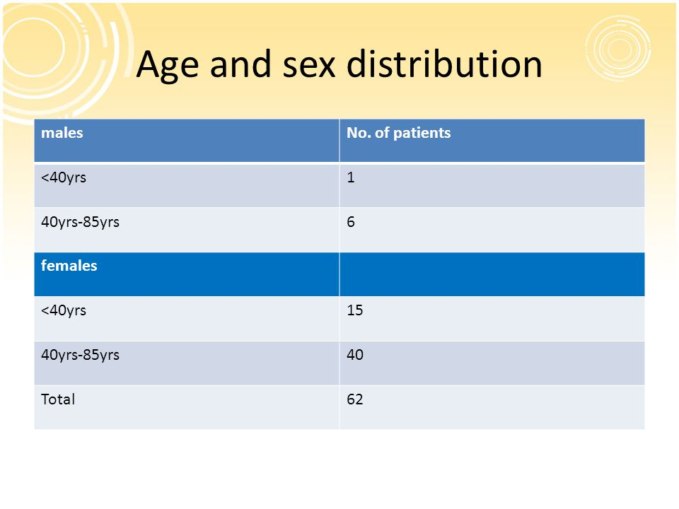 Age and sex distribution