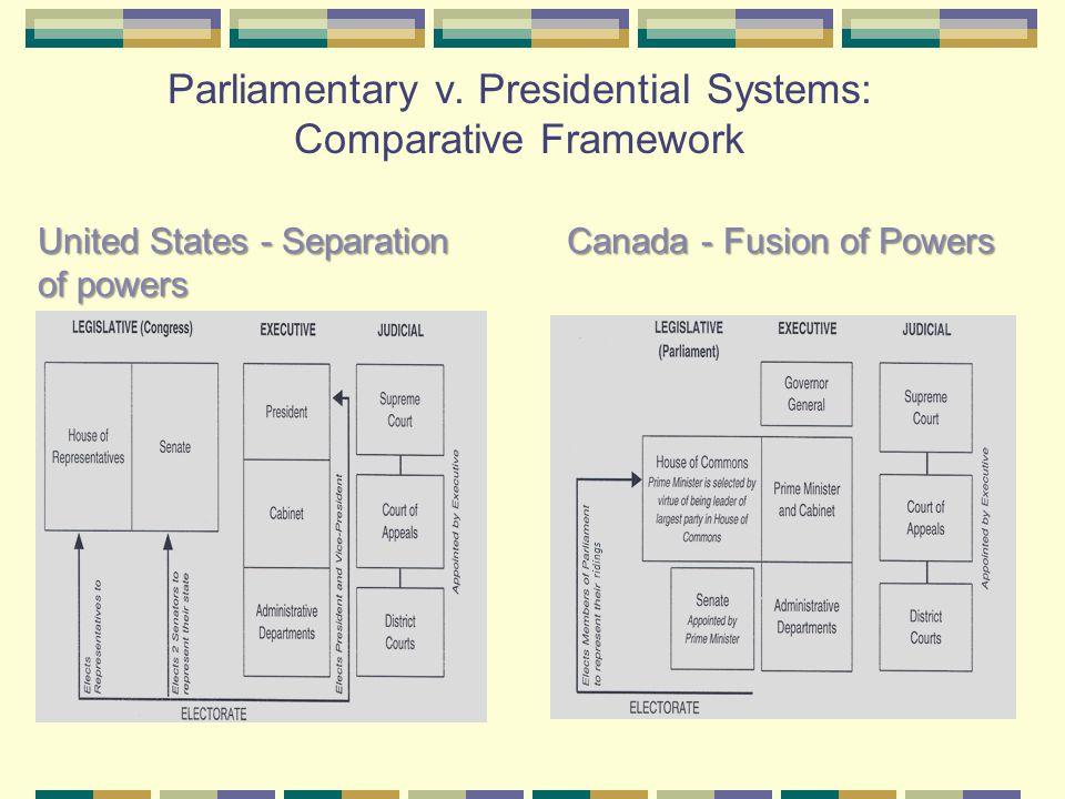 Parliamentary v. Presidential Systems: Comparative Framework