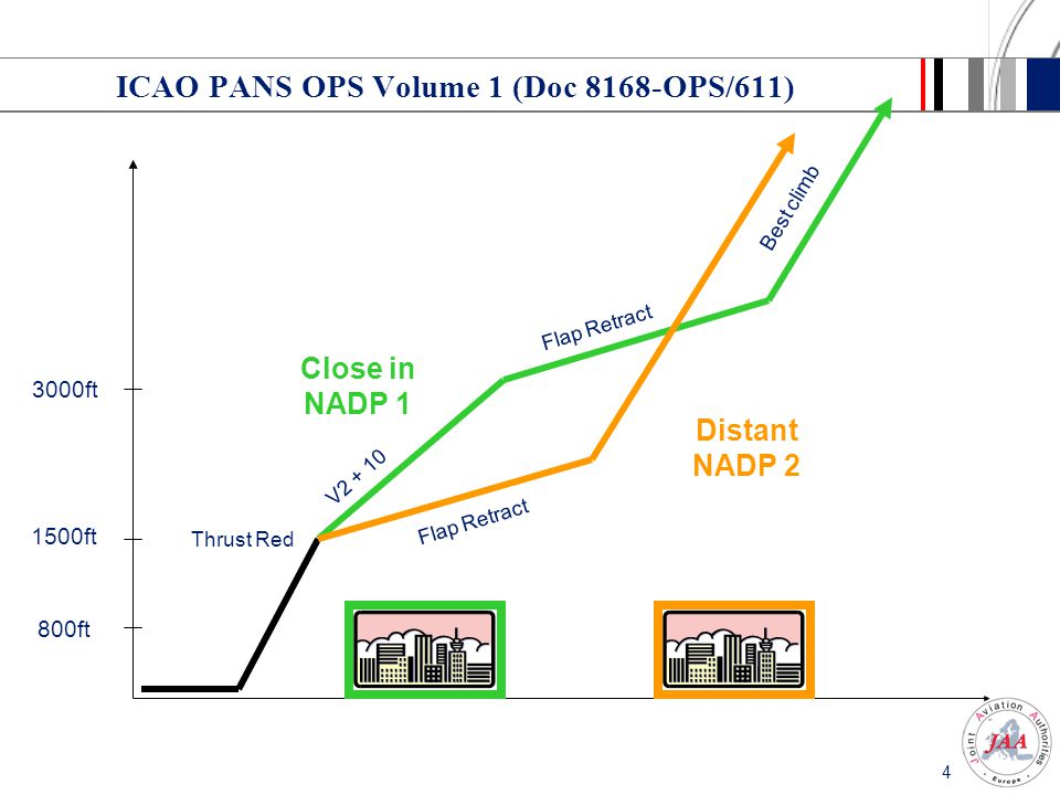 ICAO PANS OPS Volume 1 (Doc 8168-OPS/611)