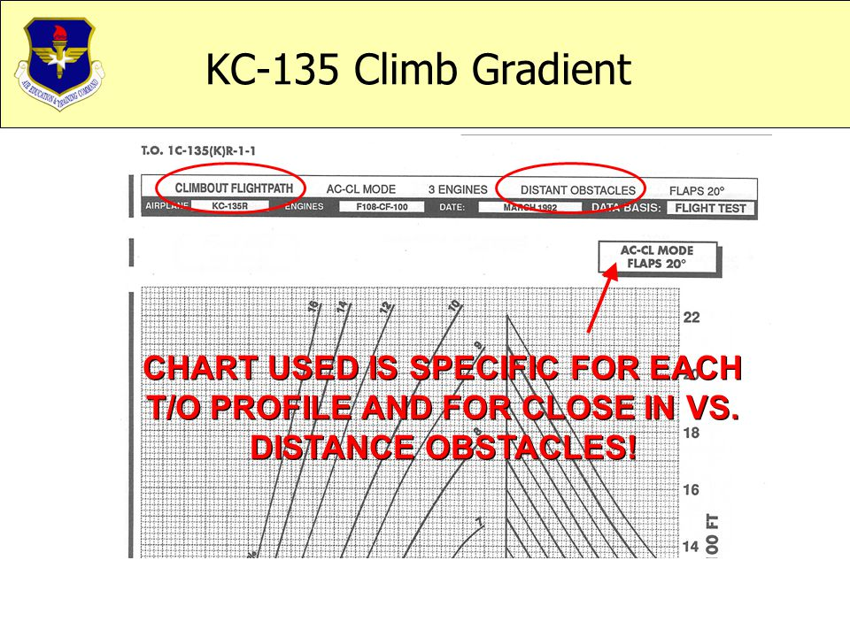 KC-135 Climb Gradient CHART USED IS SPECIFIC FOR EACH T/O PROFILE AND FOR CLOSE IN VS.