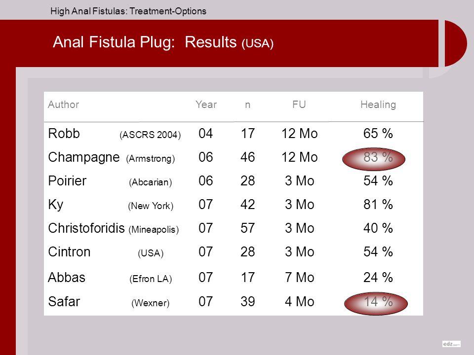 Anal Fistula Plug: Results (USA)
