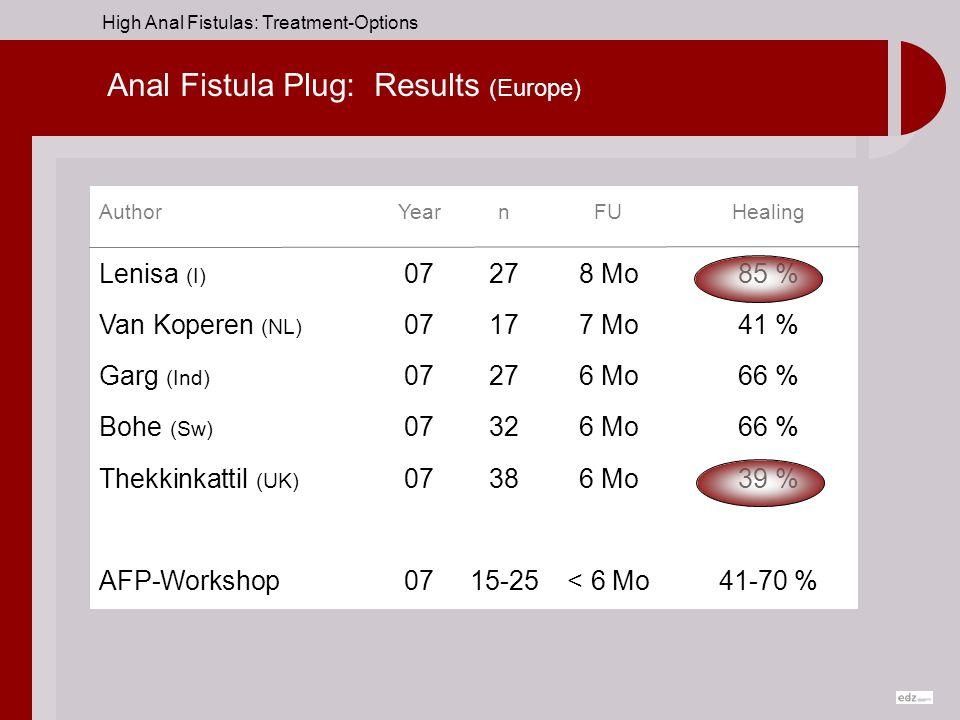 Anal Fistula Plug: Results (Europe)
