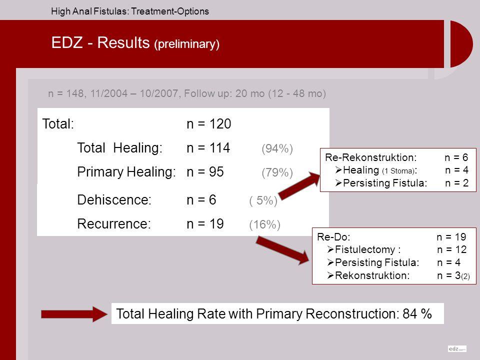 EDZ - Results (preliminary)