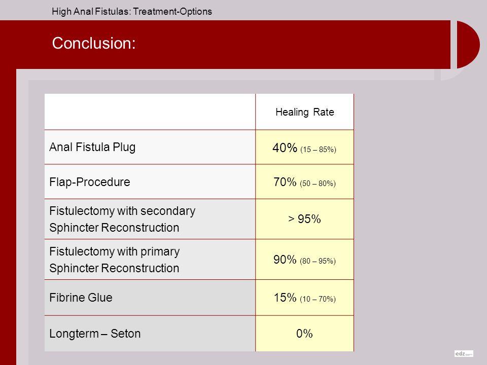 Conclusion: 40% (15 – 85%) Anal Fistula Plug Flap-Procedure