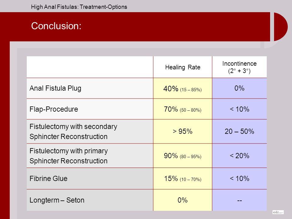 Conclusion: 40% (15 – 85%) Anal Fistula Plug 0% Flap-Procedure