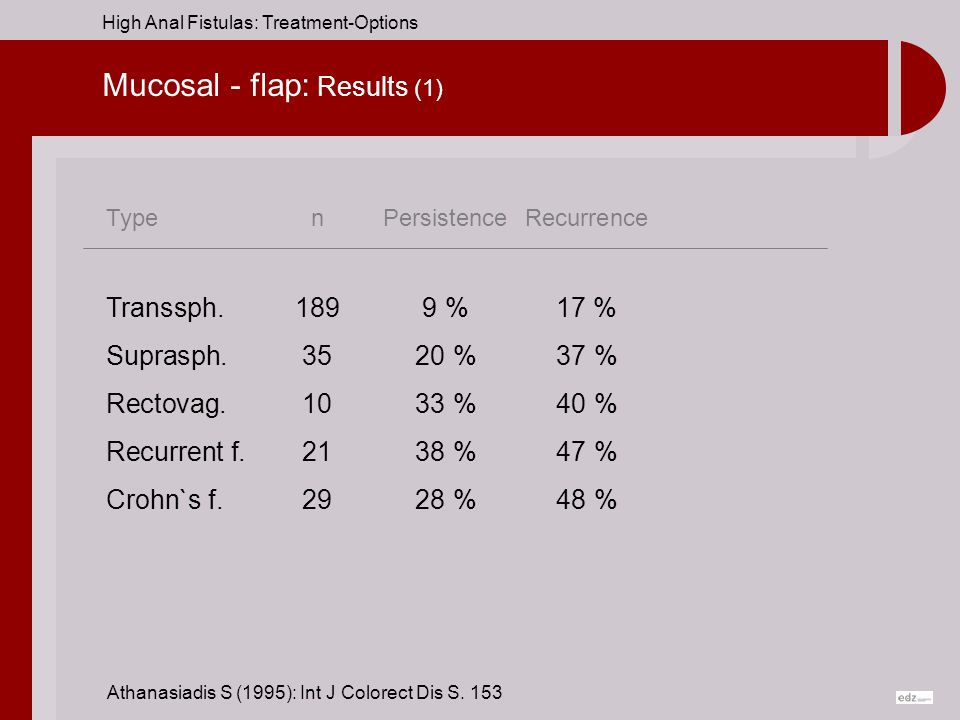 Mucosal - flap: Results (1)
