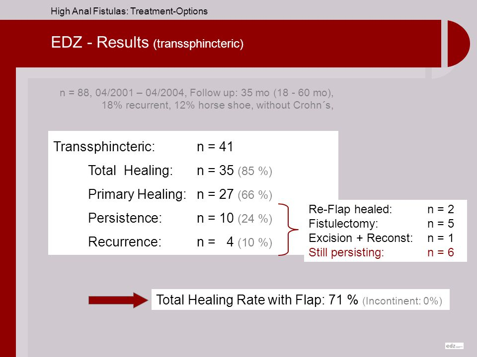 EDZ - Results (transsphincteric)