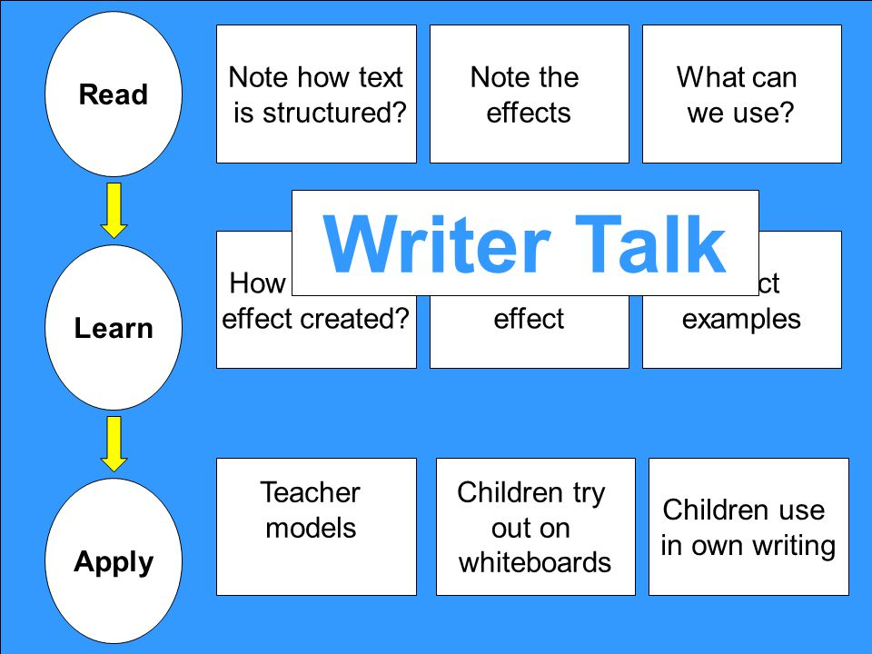 Writer Talk Read Note how text is structured Note the effects