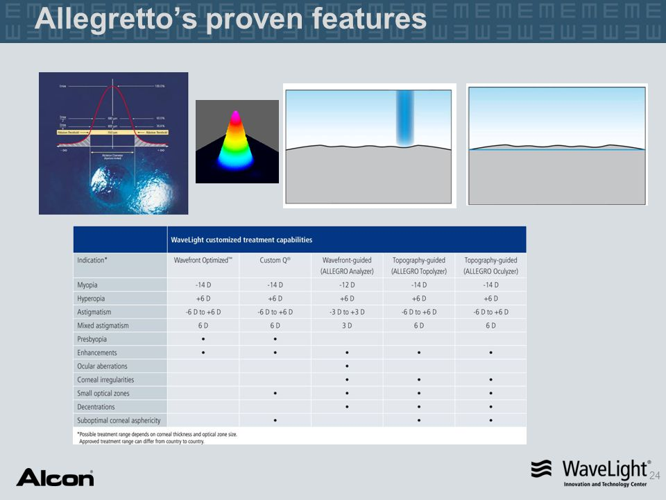 Allegretto's proven features