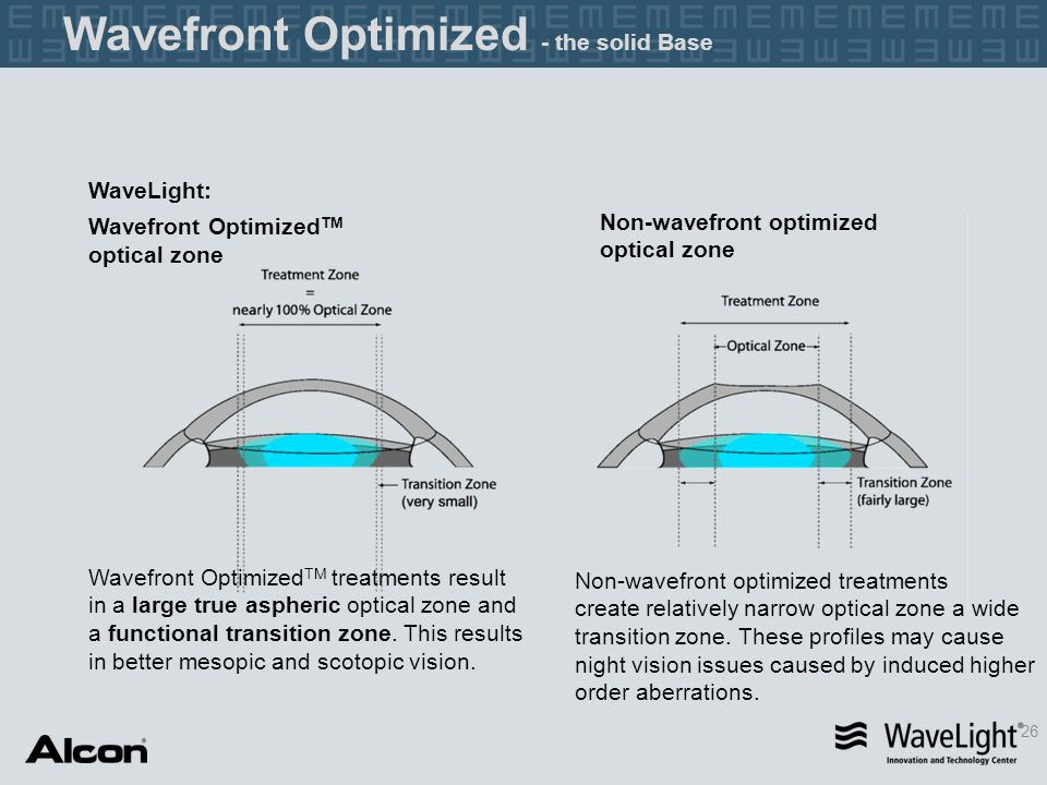 Wavefront Optimized - the solid Base