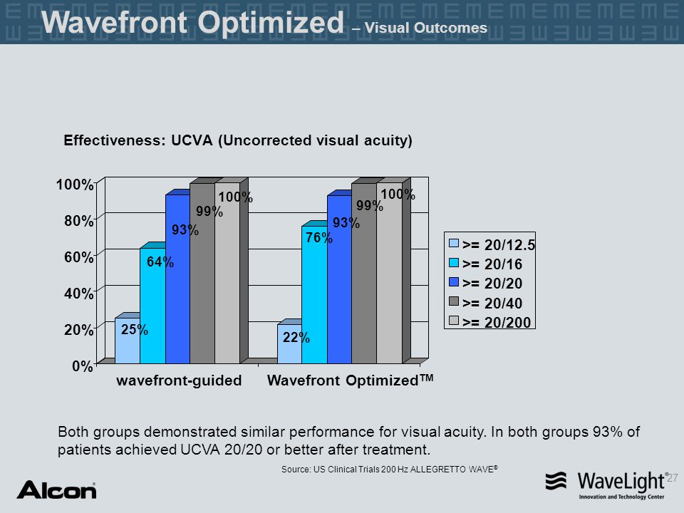 Effectiveness: UCVA (Uncorrected visual acuity)