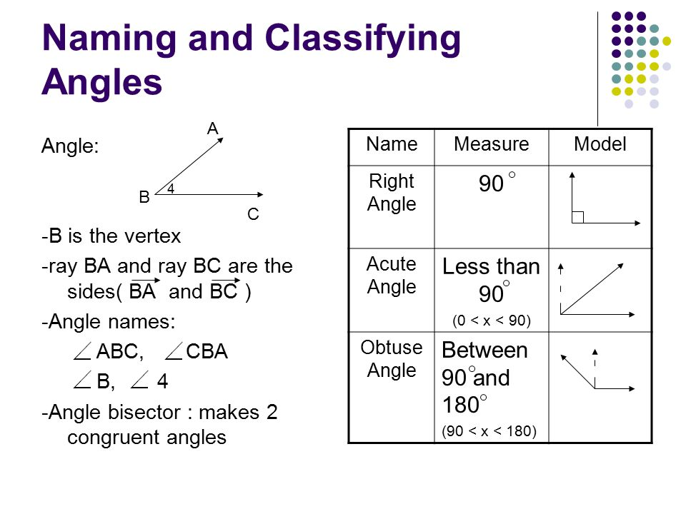 Naming and Classifying Angles