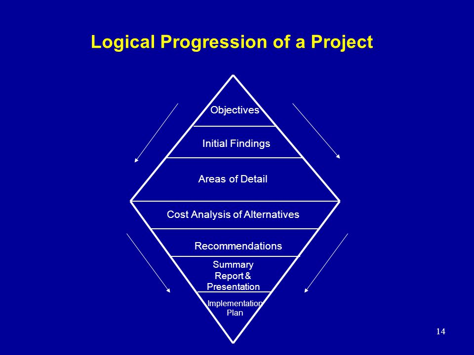 Logical Progression of a Project