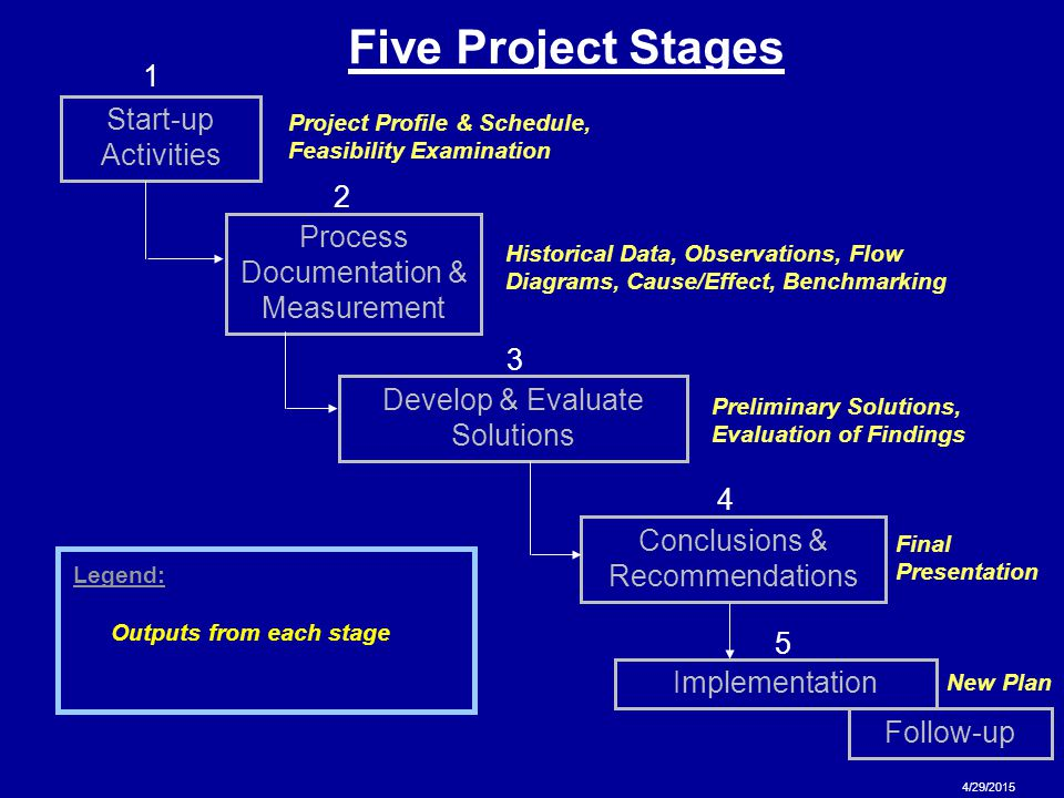 Five Project Stages 1 Start-up Activities 2