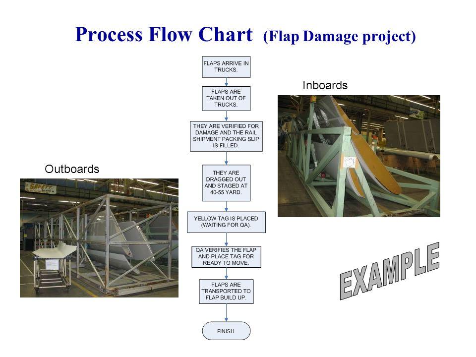 Process Flow Chart (Flap Damage project)