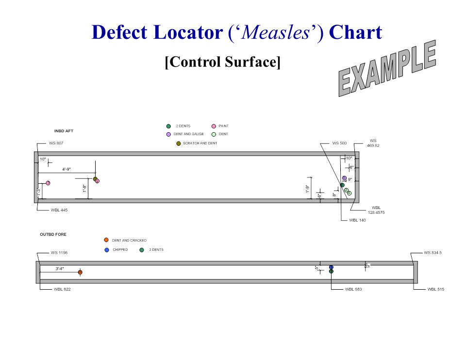 Defect Locator ('Measles') Chart