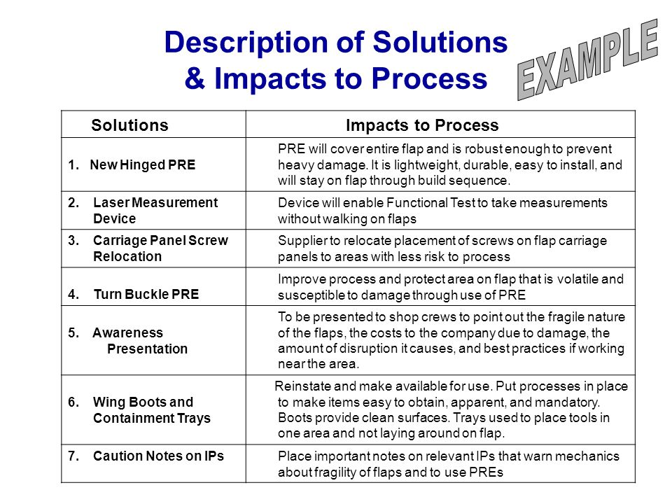 Description of Solutions & Impacts to Process