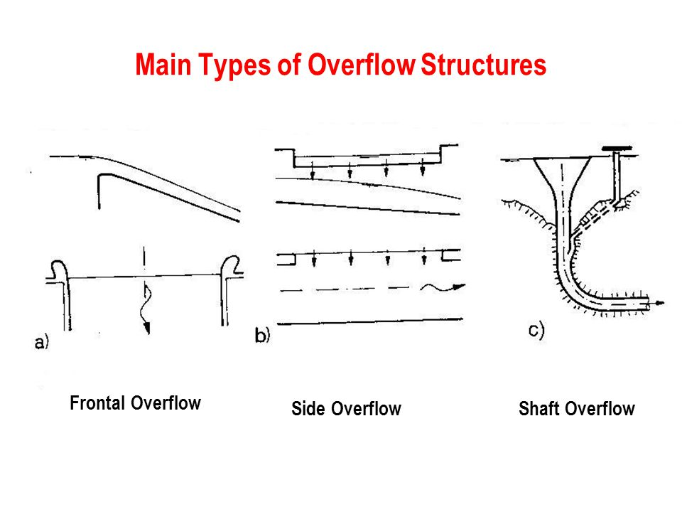 Main Types of Overflow Structures