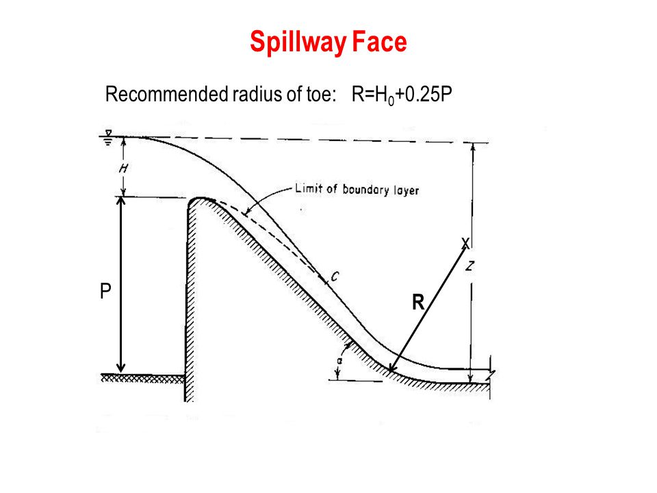 Spillway Face Recommended radius of toe: R=H0+0.25P R P x