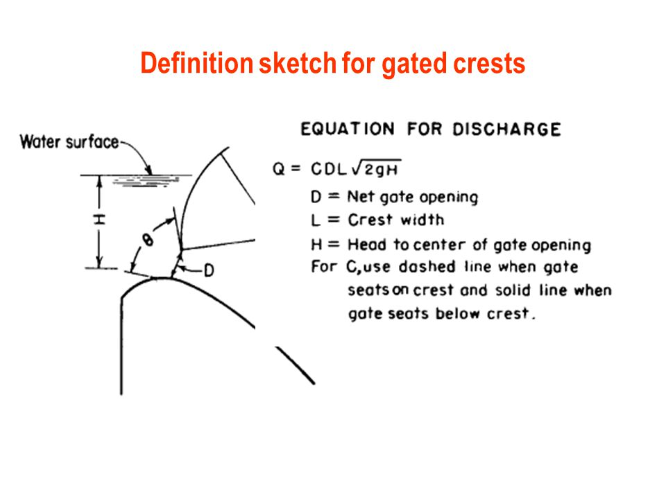 Definition sketch for gated crests