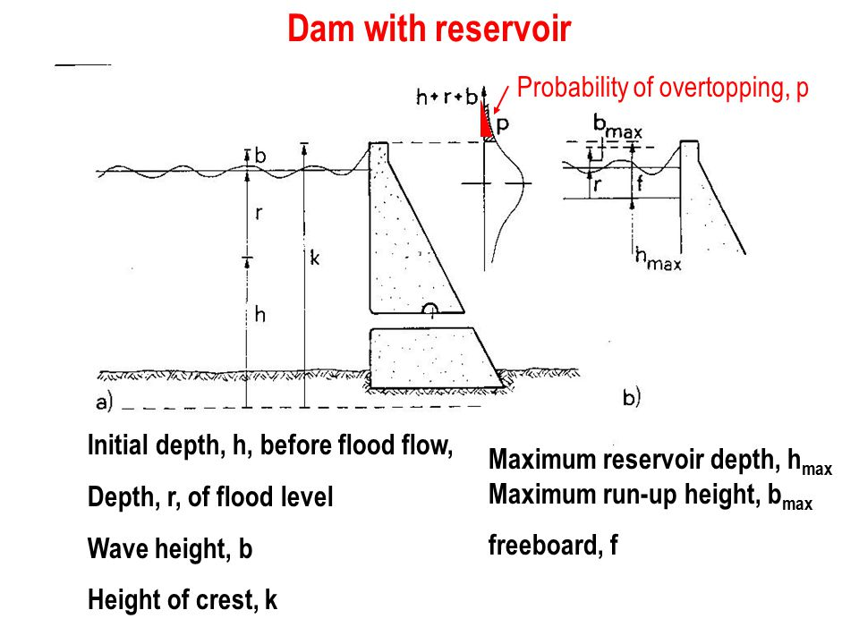 Dam with reservoir Probability of overtopping, p