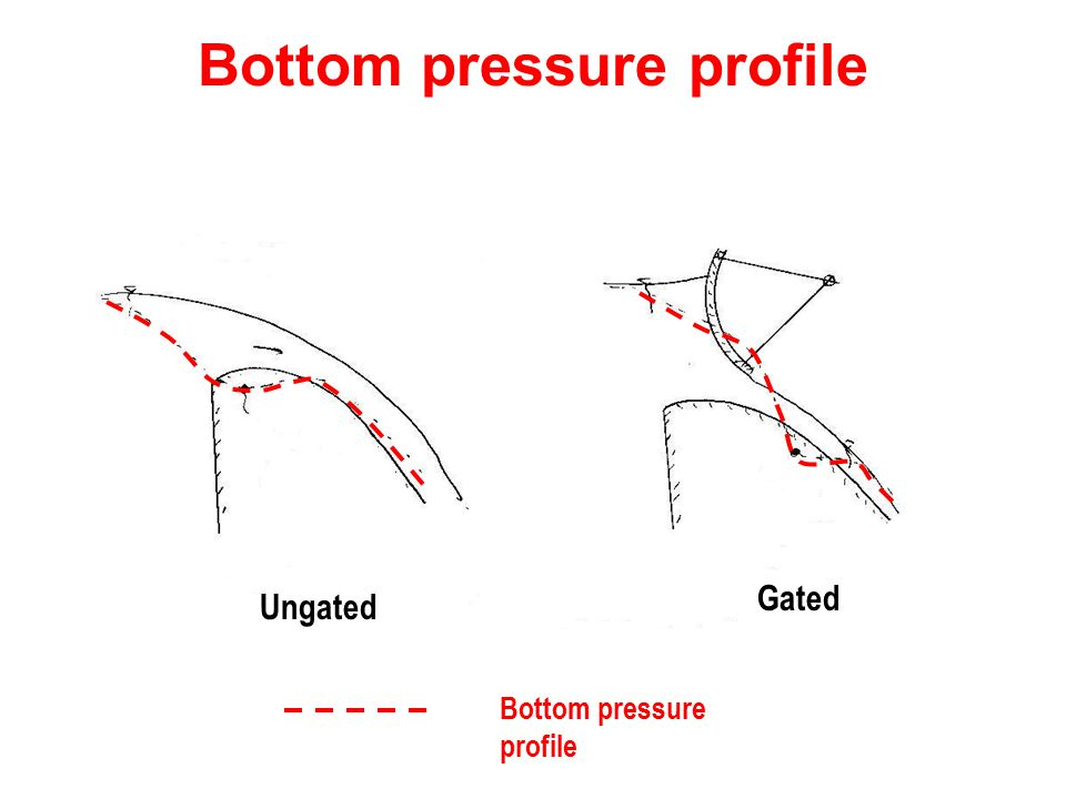 Bottom pressure profile