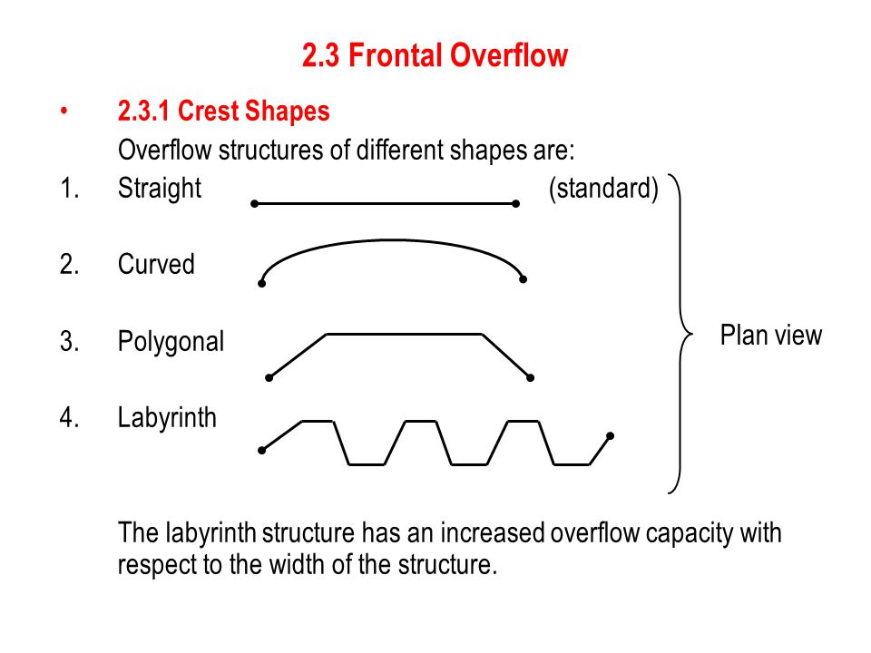 2.3 Frontal Overflow 2.3.1 Crest Shapes Straight (standard) Curved