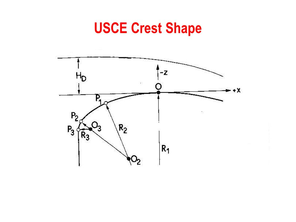 USCE Crest Shape