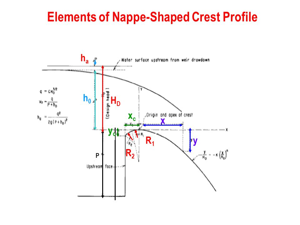 Elements of Nappe-Shaped Crest Profile