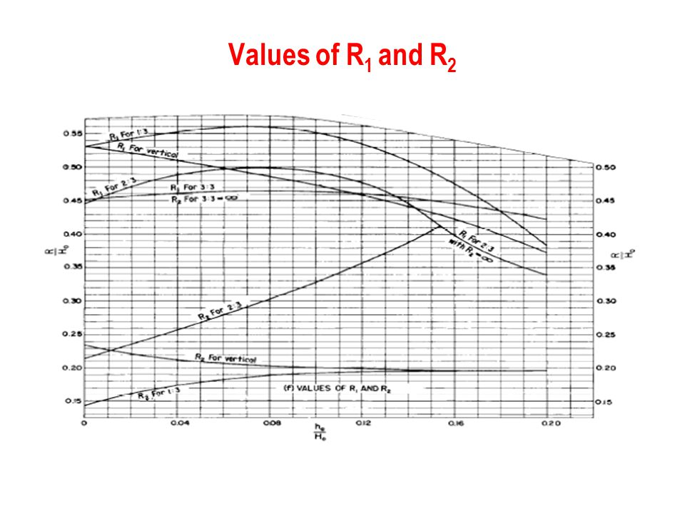 Values of R1 and R2