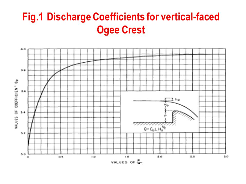 Fig.1 Discharge Coefficients for vertical-faced Ogee Crest
