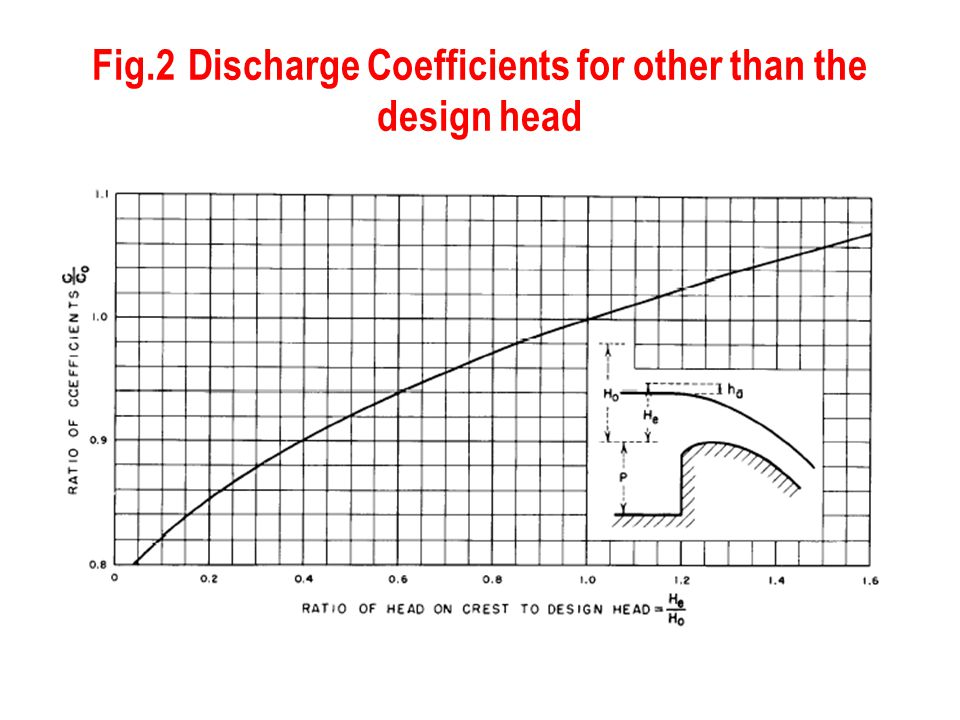 Fig.2 Discharge Coefficients for other than the design head