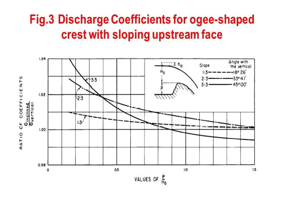 Fig.3 Discharge Coefficients for ogee-shaped crest with sloping upstream face