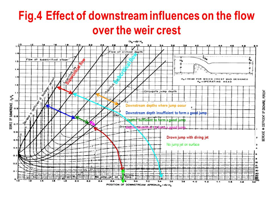 Fig.4 Effect of downstream influences on the flow over the weir crest