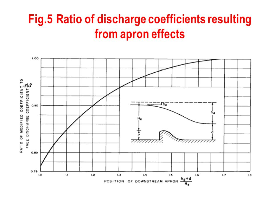 Fig.5 Ratio of discharge coefficients resulting from apron effects
