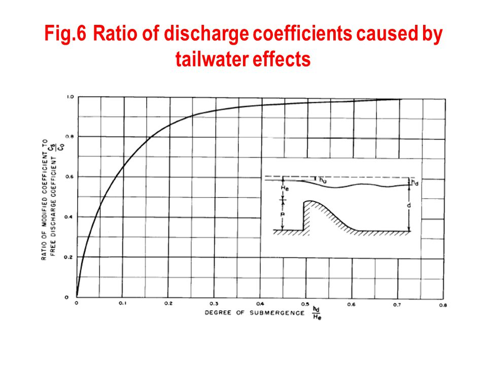 Fig.6 Ratio of discharge coefficients caused by tailwater effects