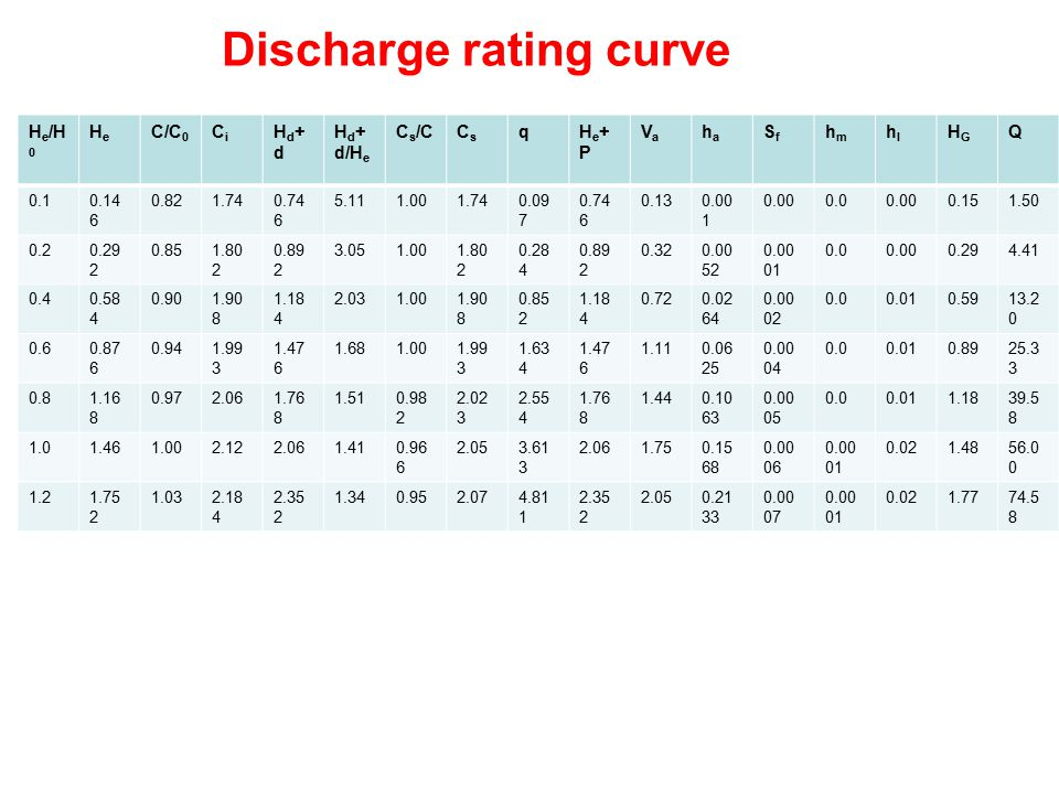 Discharge rating curve