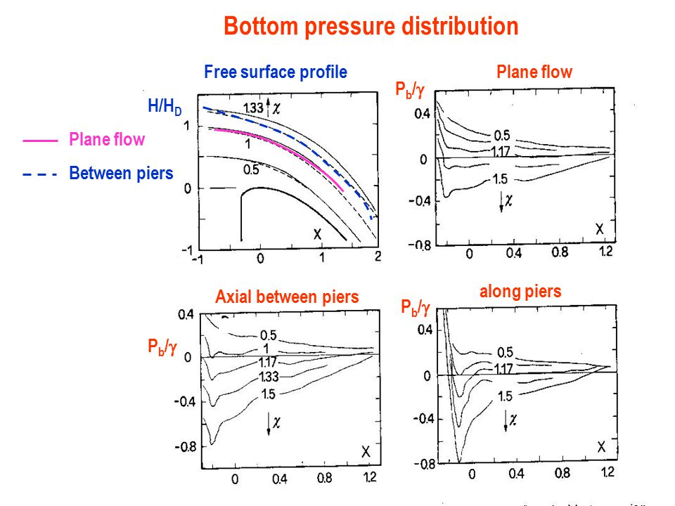Bottom pressure distribution
